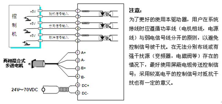 自动半电流 数字步进驱动器工作若连续0.1s没有接收到新的脉冲则自动进入半电流状态,相电流降低为标准值的50%,达到降低功耗的目的,在收到新的脉冲时驱动器自动退出半电流状态。 脱机功能 输入脱机信号时,驱动器将切断电机各相绕组电流使电机轴处于**状态,此时步进脉冲将不能被响应。此状态可有效降低驱动器和电机的功耗和温升。脱机控制信号撤消后驱动器自动恢复到脱机前的相序并恢复电机电流。当不需用此功能时,脱机端可悬空。 过压保护 当电源电压波动或电机制动等原因造成直流母线电压超过80VDC时,驱动器过压保护电路动